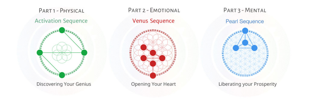 Golden Path Overview with Activation, Venus and Pearl Sequence