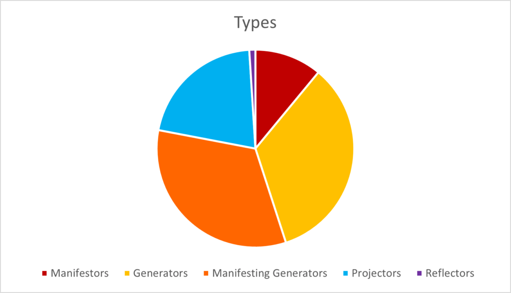 Pie Chart of the Types